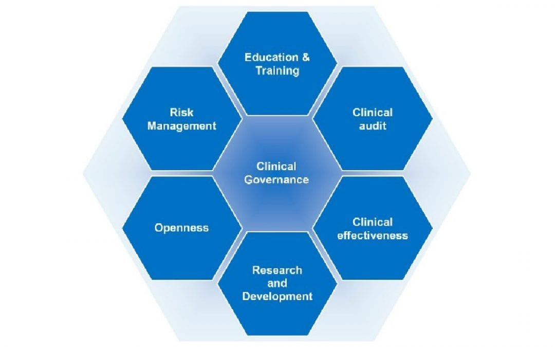 Clinical Governance Toolkit